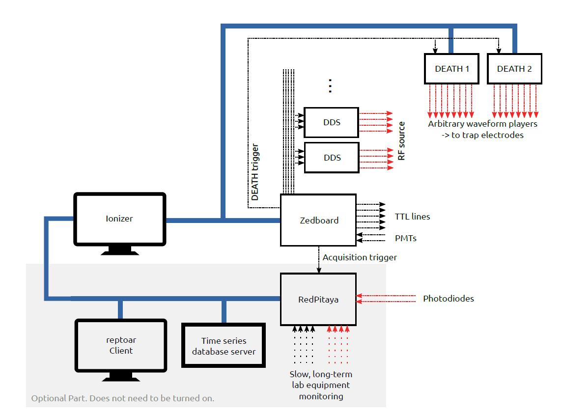 Improving quantum gate fidelity experimental setup