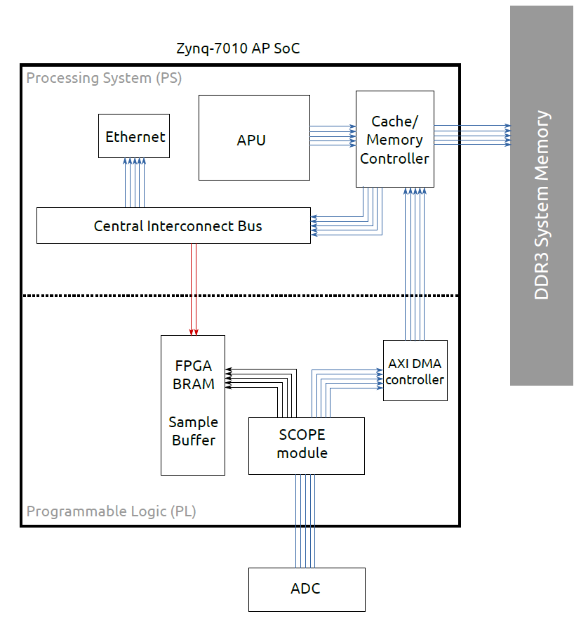 Figure 2 Connection diagram of the soft- and hard-core modules, involved in data acquisition on the Red Pitaya. Arrows point from master device to the connected slave. Red indicates the slow AXI-bus, while blue arrows are part of the DMA-based data path.